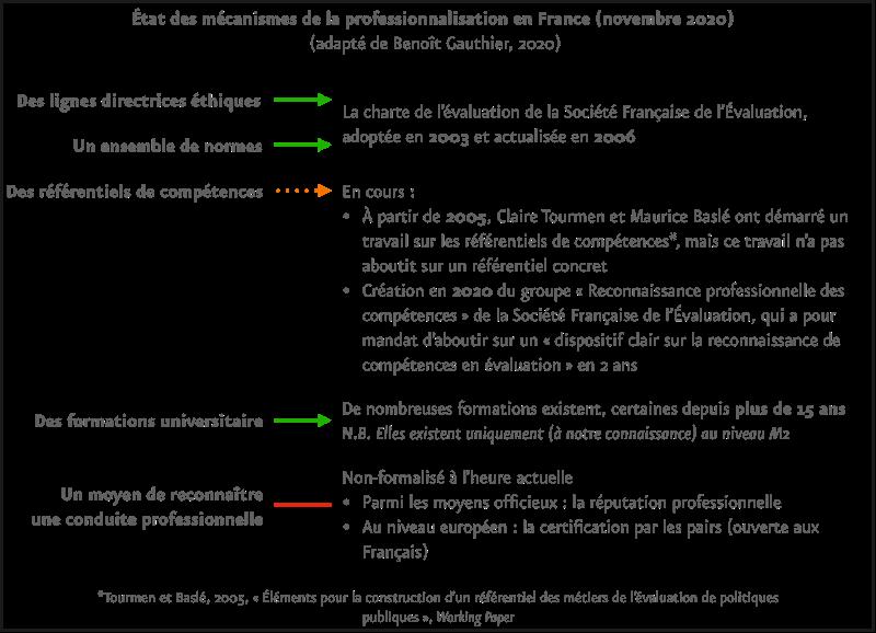 État des mécanismes de la professionnalisation en France (novembre 2020)